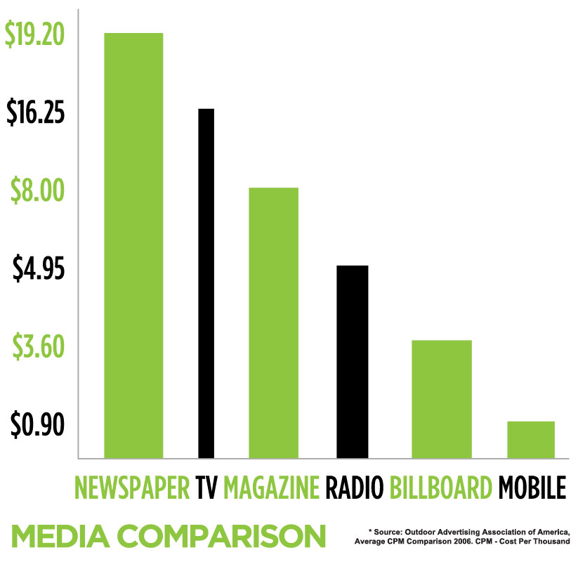a comparison of newspaper and television advertising If you sell a product or service, and want to be successful quickly, you must tell people about it through advertising and marketing tv, radio and newspaper are still considered the major.